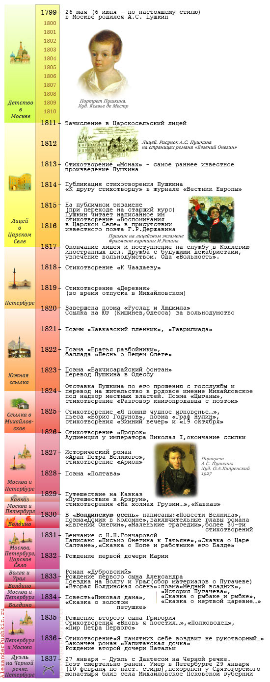 Александр сергеевич пушкин биография для детей